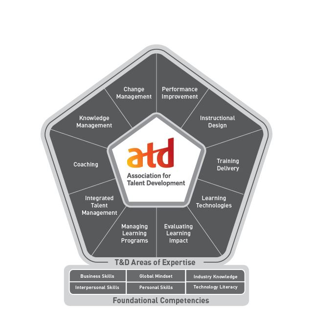 ATD Competency Model - Click to learn more.